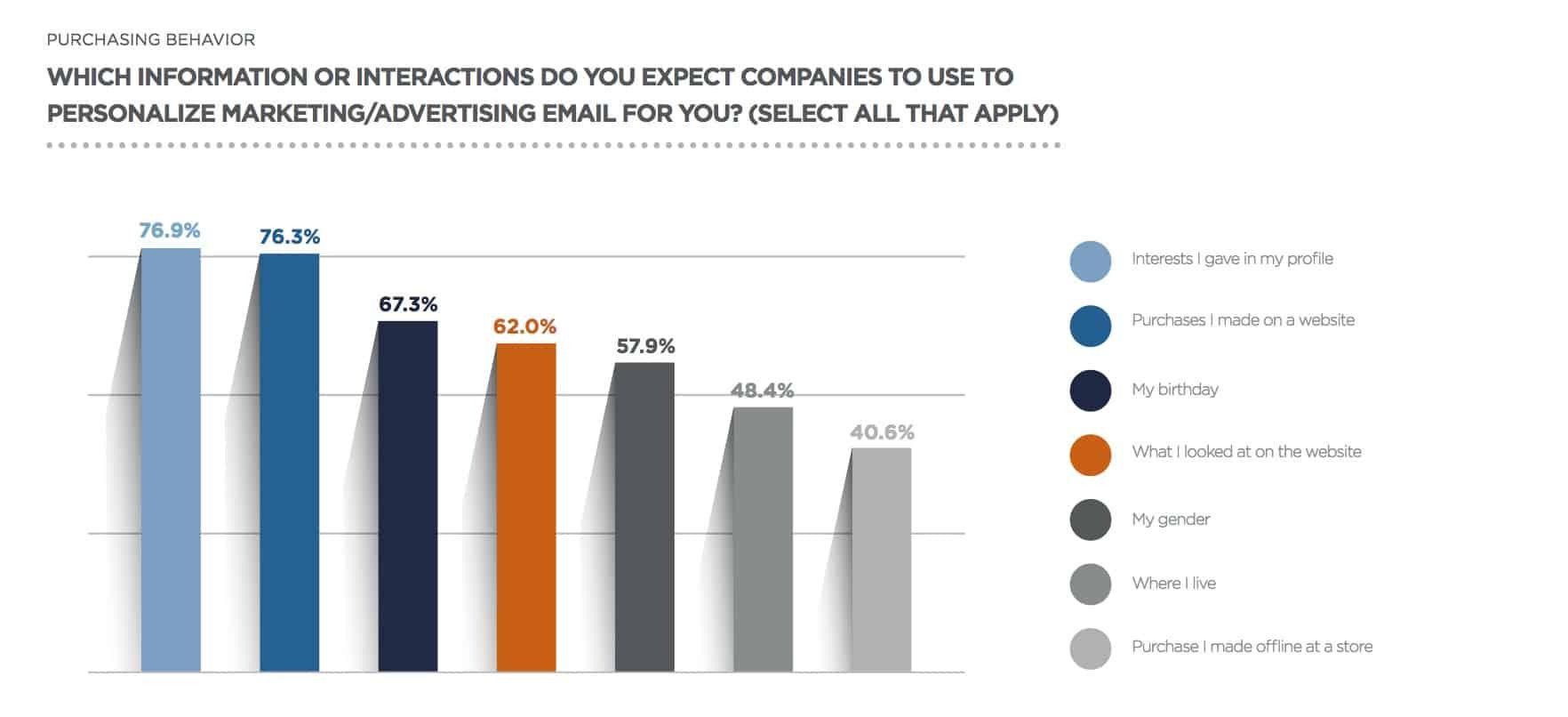 Statistik for personlig e-mail marketing
