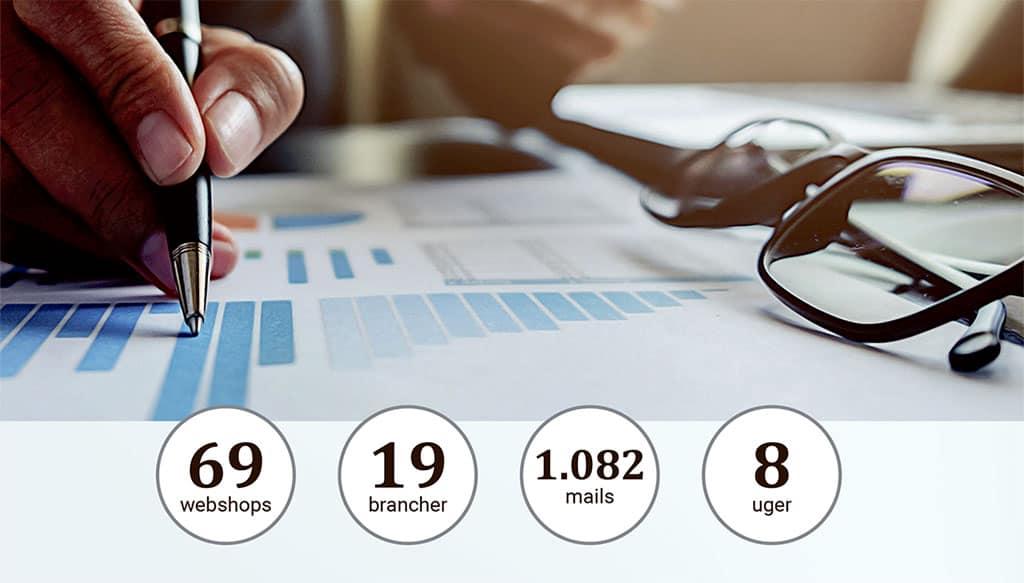 Hvordan arbejder danske webshops med e-mail marketing og marketing automation? Få svaret her