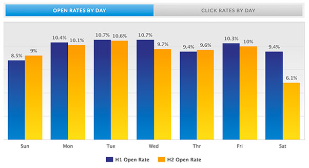 Open rate e-mail marketing