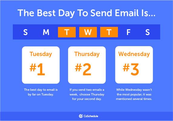 Ugedag udsendelsestidspunkt e-mail marketing